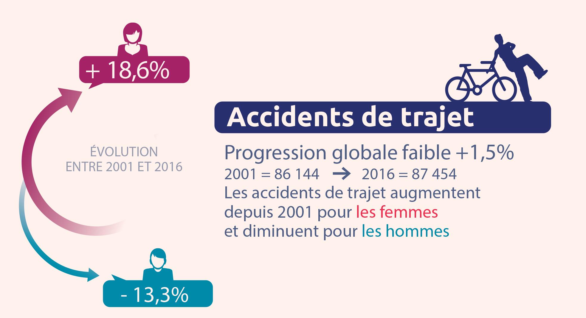 Sinistralités Accidents de trajet 2001-2016