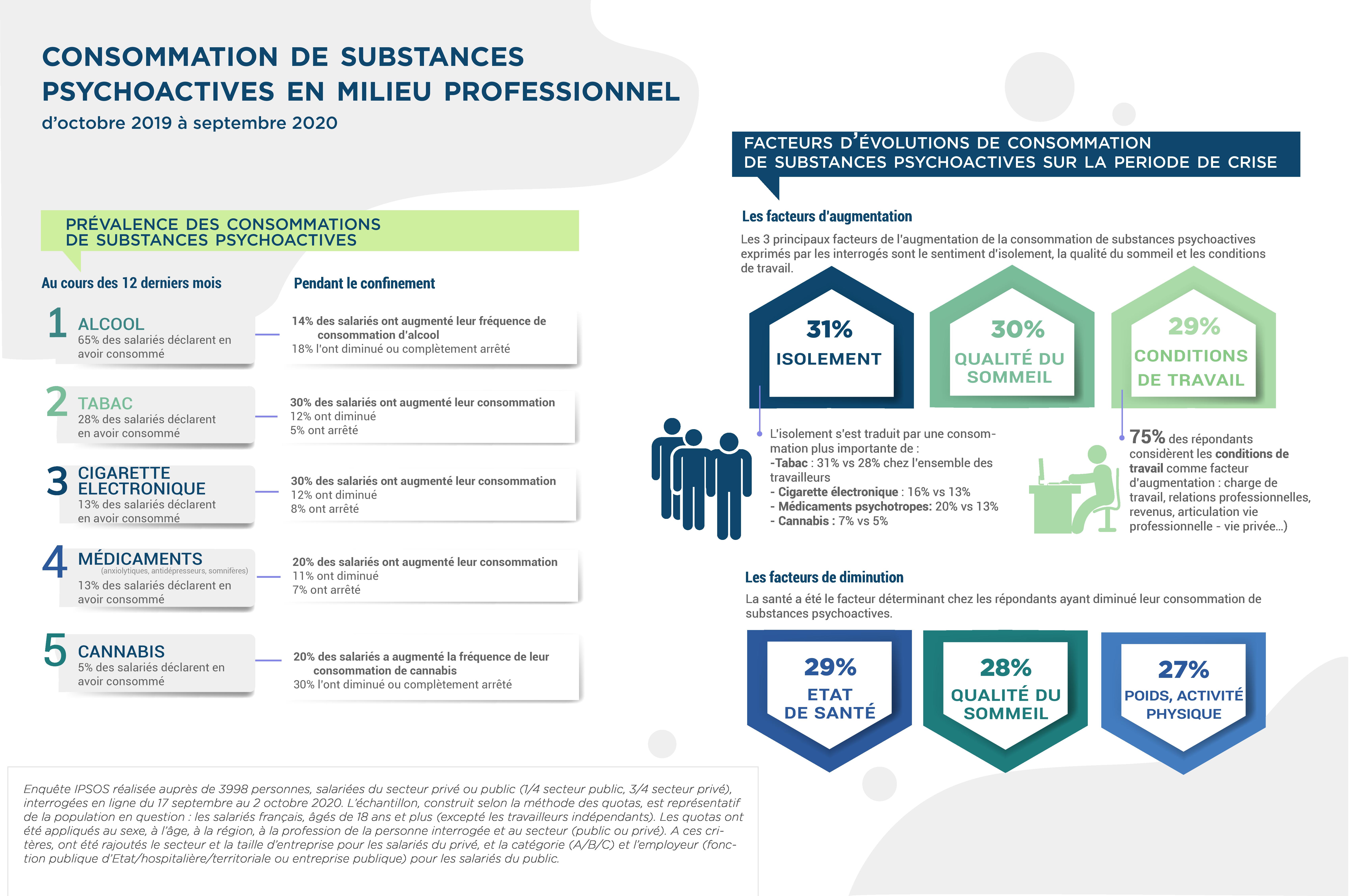 Infographie Ipsos Enquete CT et conso SPA