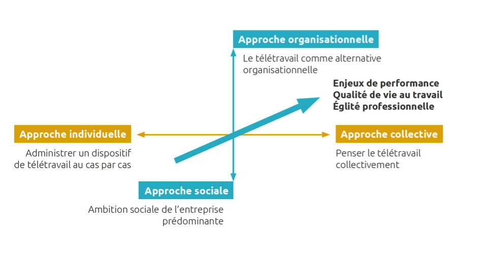 approche_collective_organisationnelle
