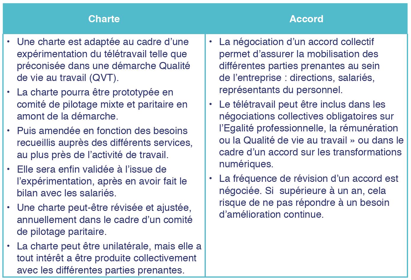 Les différences entre charte télétravail et accord télétravail