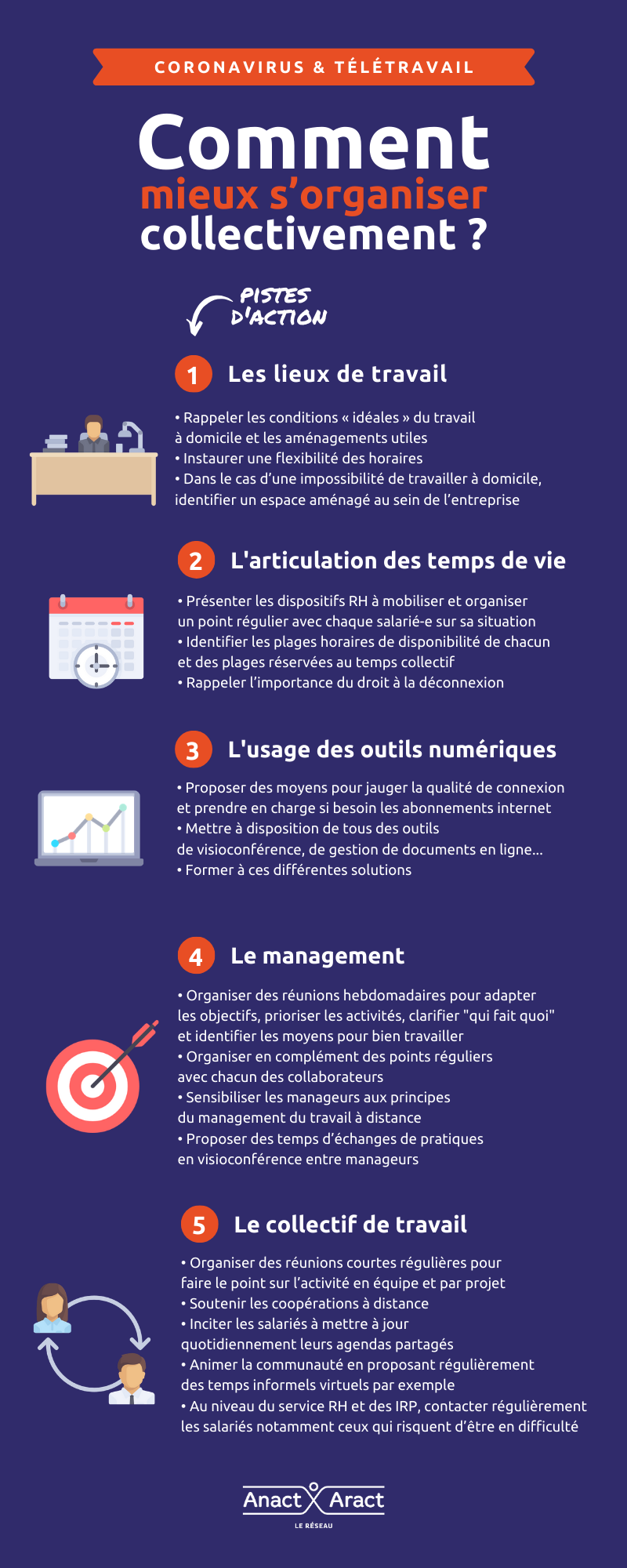 infographie_Anact_5 dimensions teletravail