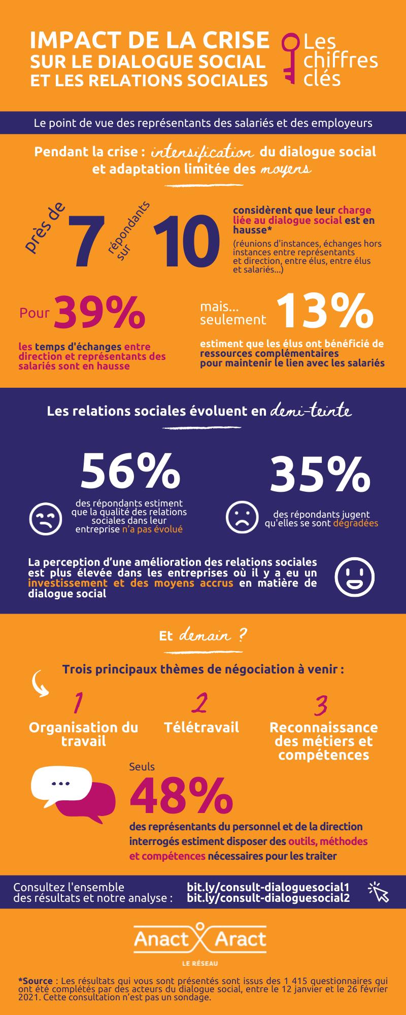 Infographie consultation dialogue social janvier 2021