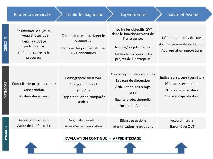Démarche QVT en 4 étapes