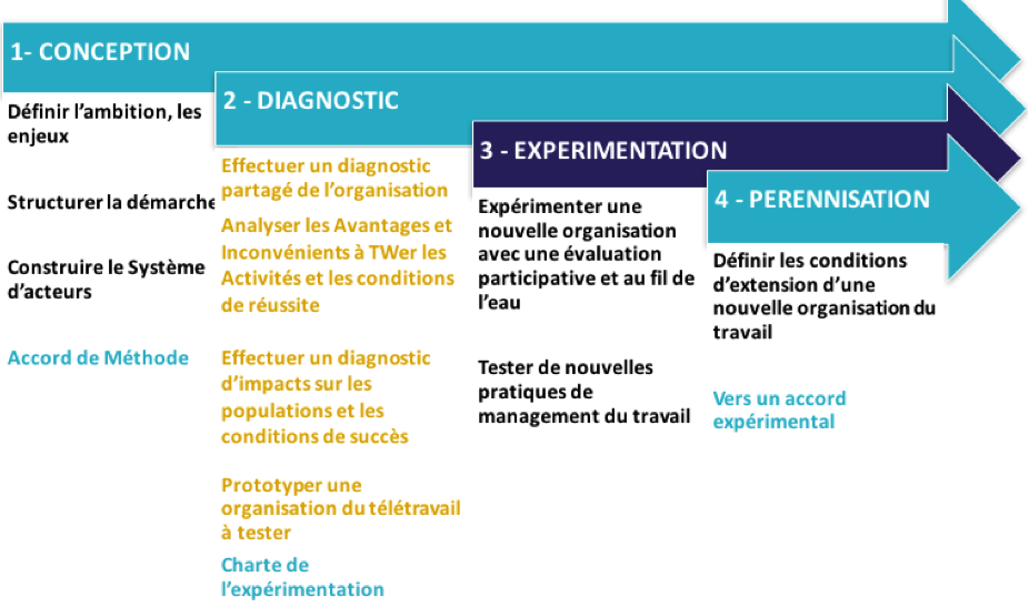 schema_demarche_organisationnelle_teletravail