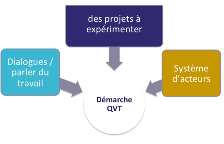 schema_qvt_methode