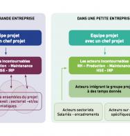 Méthode Anact sur l'amélioration des conditions de travail dans l'industrie agroalimentaire