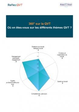 Test : 360° sur la QVT