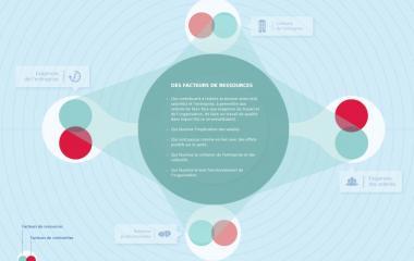Prévenir les risques psychosociaux (RPS) les facteurs de ressources