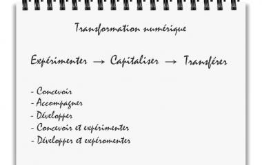 Méthode Anact transformation numérique
