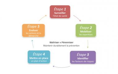 Visuel - Troubles musculosquelettiques : la méthode