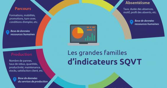 Schéma - Les 7 familles d'indicateurs de santé et qualité de vie au travail