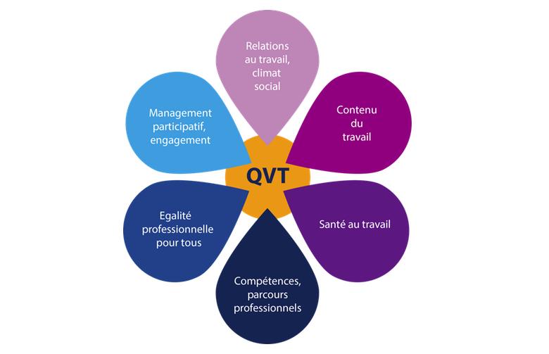 La charte régionale qualité de vie au travail en Provence ...