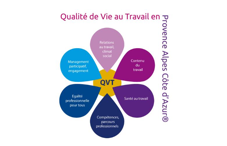 Charte Qualité de Vie au Travail en PACA
