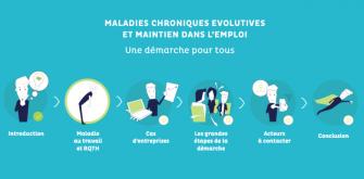 Un e-learning pour maladies chroniques évolutives sur le travail et vous trouverez des solutions pour agir